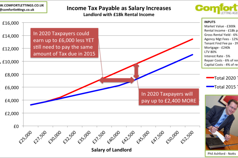 Additional Tax Payable As Income Increases