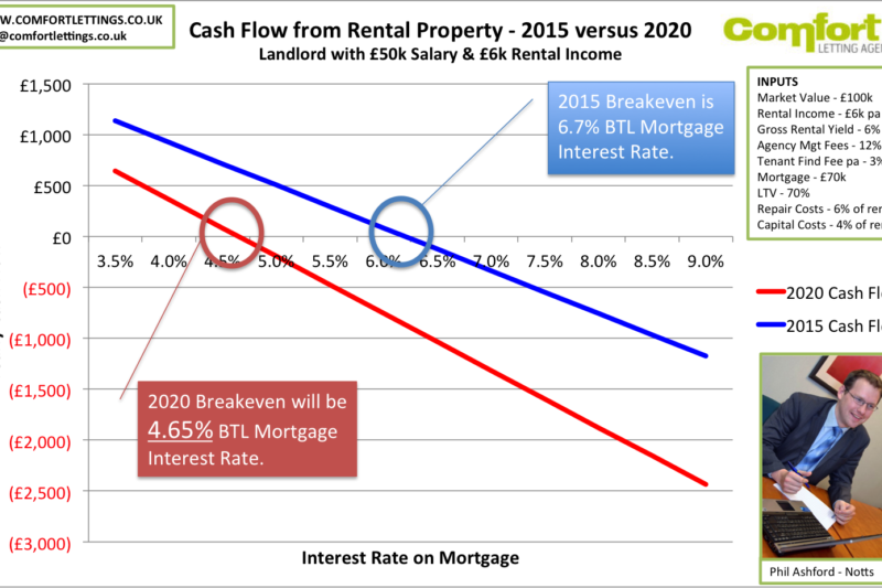 Mortgage Interest Relief 401